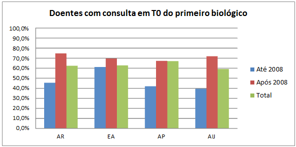 Consultas T0 Bio1