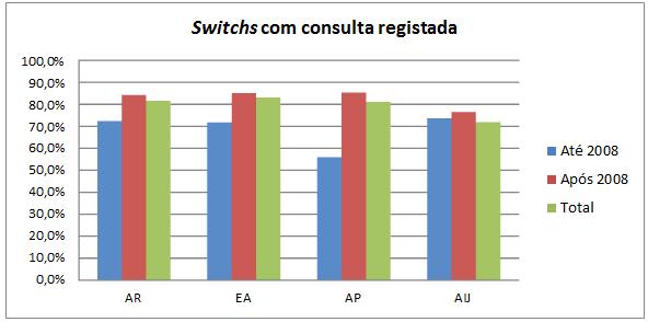 Consultas T0 Switch